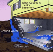 what is the best way to waterproof a basement